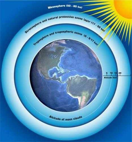 Hole in Ozone Layer Depletion